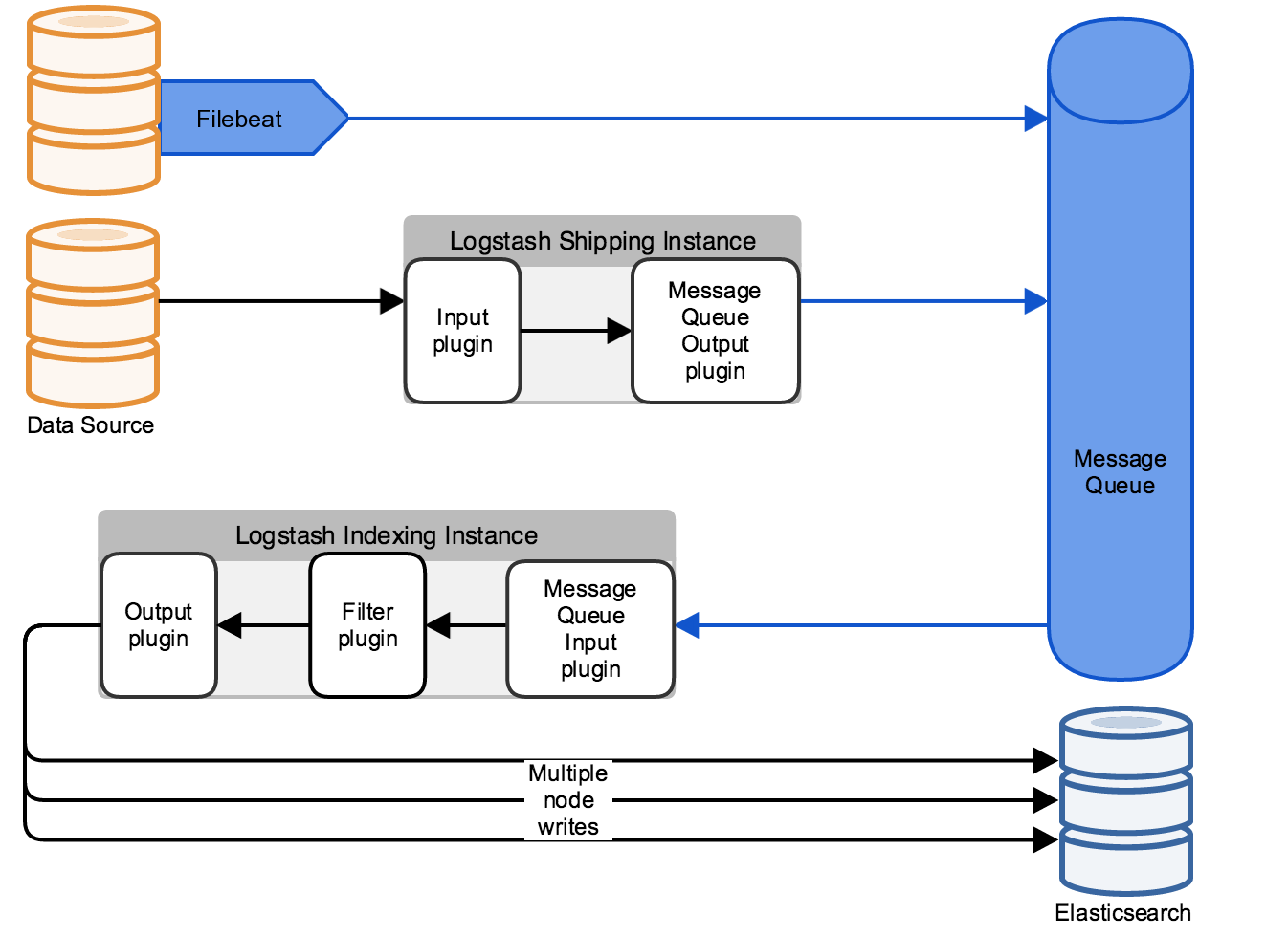 ELK: Feeding the logging pipeline – Fabian Lee : Software