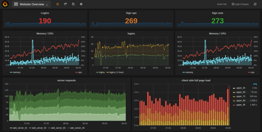 Grafana: Installation on Ubuntu 14 04 – Fabian Lee : Software Architect