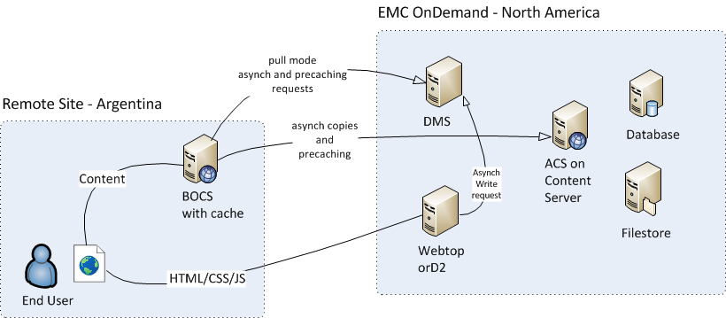 EMC OnDemand: Enabling Distributed Content Features and BOCS