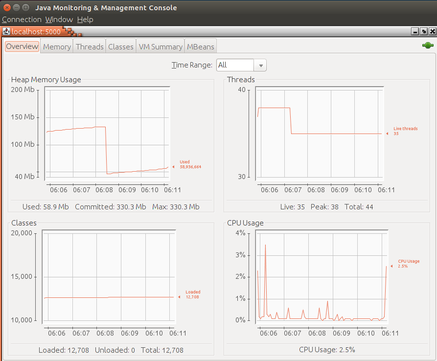 CloudFoundry: Enabling Java JMX/RMI access for remote