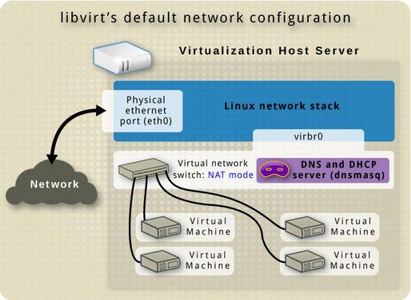 KVM: Bare metal virtualization on Ubuntu with KVM – Fabian